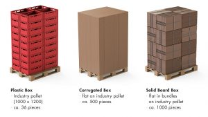 Verpackungen aus Vollpappe - Palettierung - Verkaufsverpackungen für Lebensmittelbereich, Fleischwaren